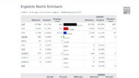 Wahlausgang im Mühlviertel 2015